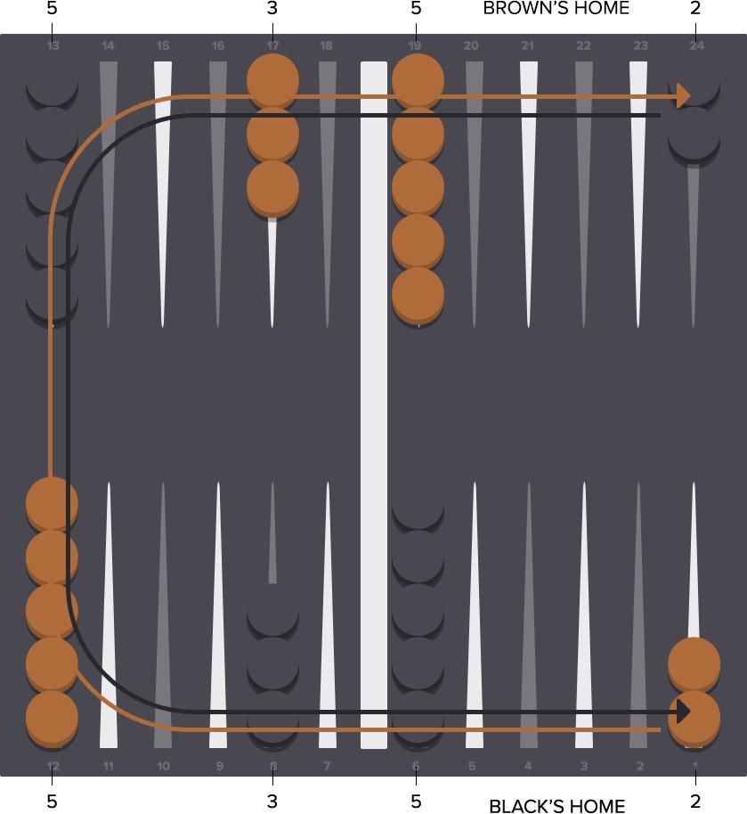 Backgammon strategy - board setup